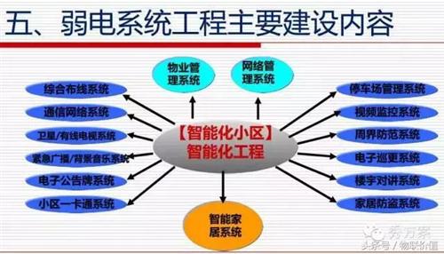 智能化小区:弱电系统整体设计方案(ppt)