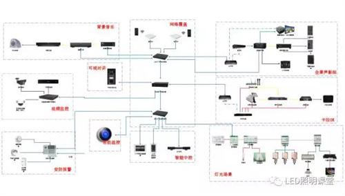 浅谈什么是LED照明在智能家居的应用系统,已经这个新系统的未来
