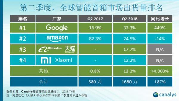 国内智能音箱市场三强出炉,低价策略真的可以逆转市场份额?