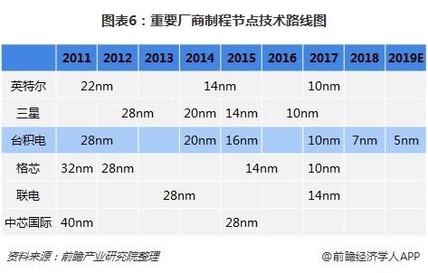 中国自主研发的cpu_十张图了解中国芯片发展现状:国产芯片自主能力待提升,维权 ...