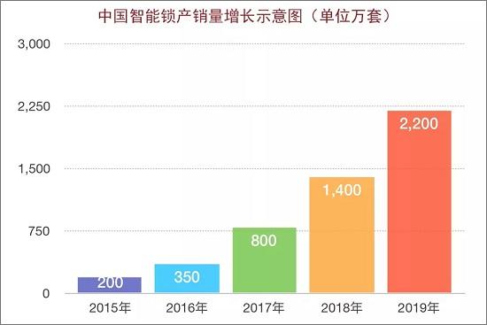 回顾2018,中国智能锁行业发展现