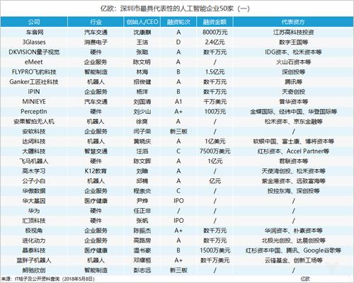 將打造10個產業群 深圳AI發展如何?
