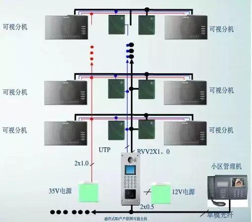州际智网络科技有限公司,小区智能化弱电工程需要设计哪些系统呢?,弱电施工