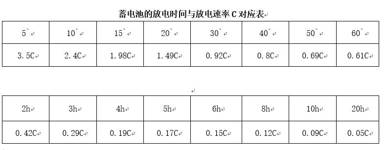 ups空开、电缆及电池的配置计算,广州际智网络科技有限公司