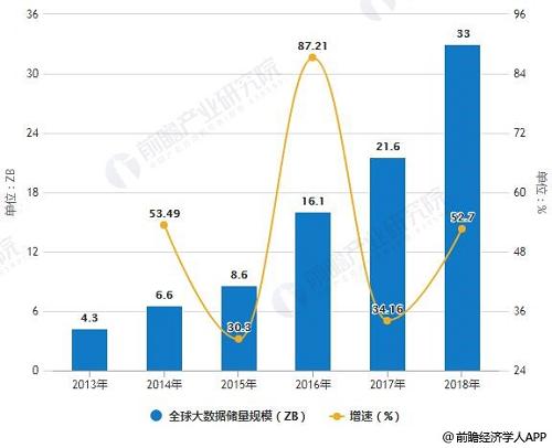 2019年中国大数据产业市场现状及发展前景分