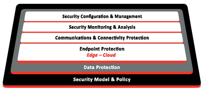 浅谈工业物联网终端面临的安全威胁