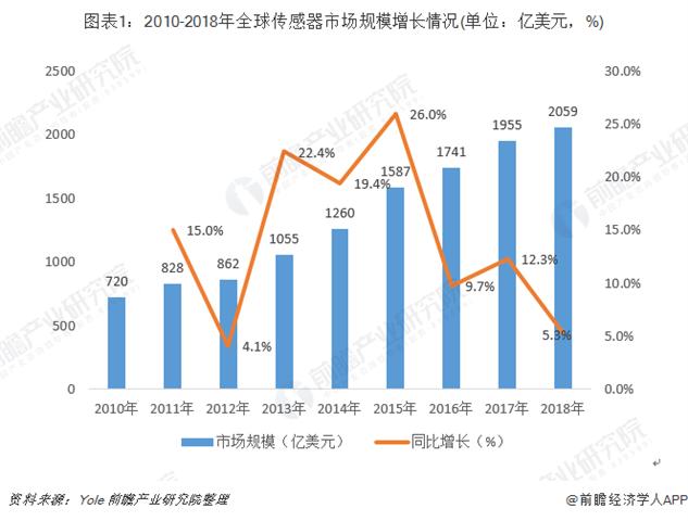 2018年全球传感器行业发展现状和市场格局分析