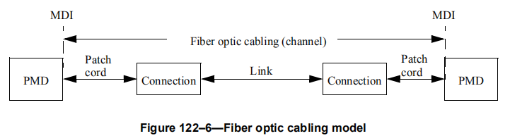 400G网络布线链路设计原则