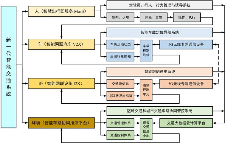 基于智能车路协同的新一代智能交通系统体系架构 图片来源:深圳市综合交通运行指挥中心总工、博士/教授关志超 关志超教授介绍道,MaaS意为出行即服务,主要是通过电子交互界面获取和管理交通相关服务,以满足消费者的出行要求。MaaS的构建基础为交通服务提供者、汽车制造商、政府以及潜在利益相关方。通过对这一体系的有效利用,可充分了解和共享整个城市交通所能提供的资源,以此实现无缝对接、安全、舒适、便捷的出行服务。 通过对国际主流研究成果、典型应用案例与中国的研究进展进行对比分析,关志超向现场听众详细地展示了包括