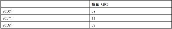 中国<a href=https://www.hikvision.com/cn/ class='keyword'>人工智能</a>芯片行业总体规模分析