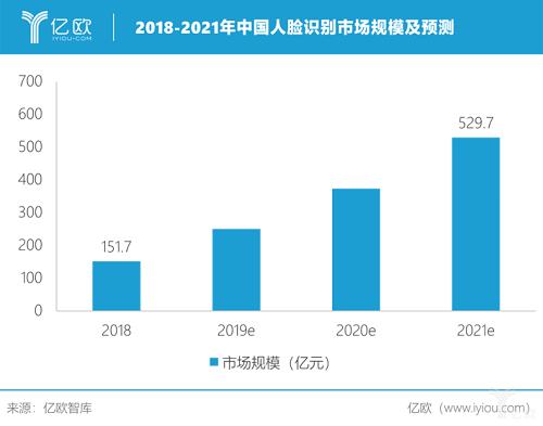 2025年中国人脸识别市场规模突破千亿