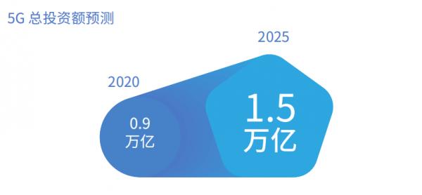 信通院:2020年,5G总投资额将达0.9万亿元(附下载)