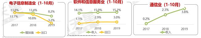 赛迪顾问展望2020年:边缘赋能、5G蓝海、AI下沉等成趋势