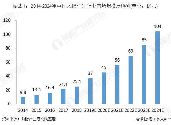 2020年中国人脸识别行业竞争现状与投融资分析