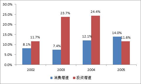 数据来源:国家统计局,物联网智库制图1