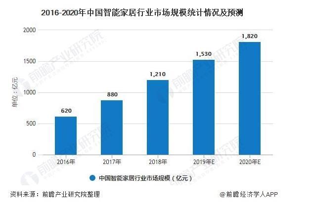2020年中国智能家居行业市场现状及发展前景分析:预测全年市场规模将超1800亿