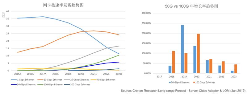 分析师机构对网卡和服务器的发货趋势预测
