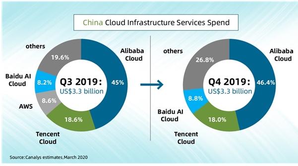 2019年第四季度中国云计算市场规模达到了33亿美元