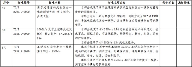 标准 | 工信部公示涉及光模块光纤测试等多种通信行业标准