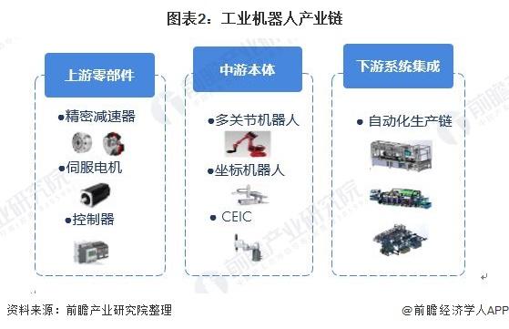 图表2:工业机器人产业链