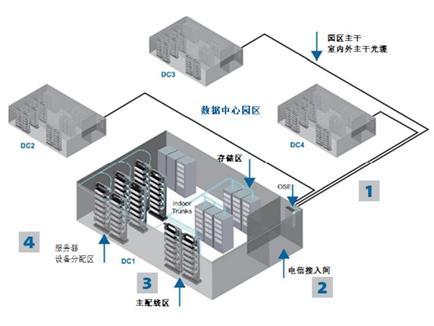 多租户数据中心该如何布线?