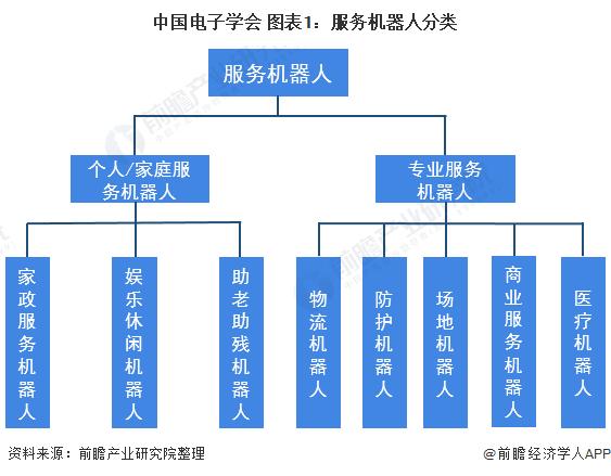 2021年中国服务机器人产业全景图谱