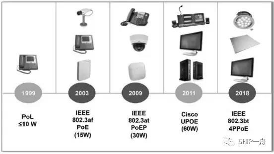 技术分享:浅谈PoE布线技术研究及应用