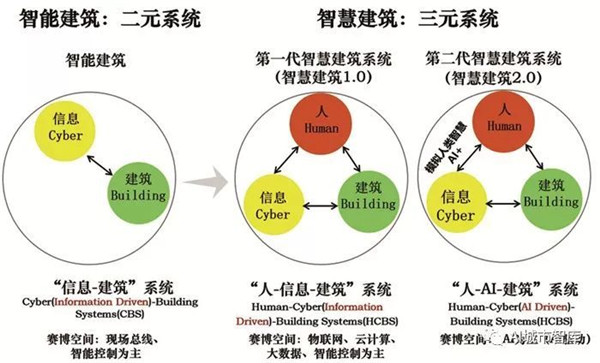 杜明芳:AI+智慧建筑研究