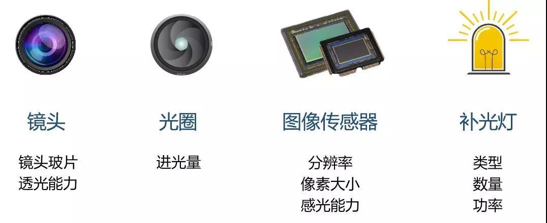 盘点:全彩、星光、超星光、黑光等常见监控摄像机名词