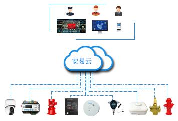 四川智慧消防建設-智慧消防物聯網産品廠家有哪些?