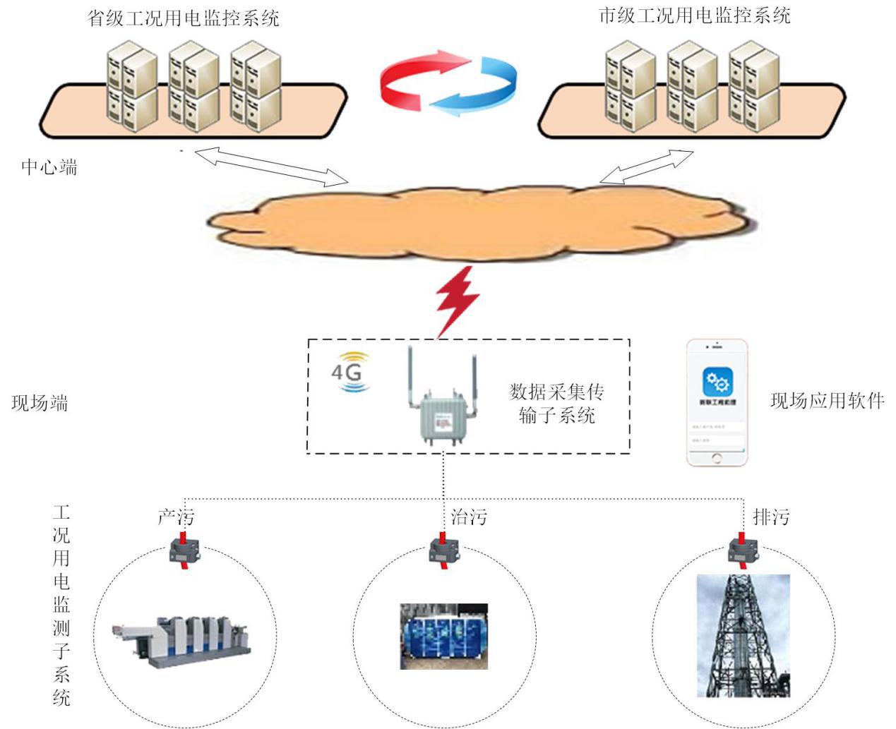 河北省工业污染源工况用电监测系
