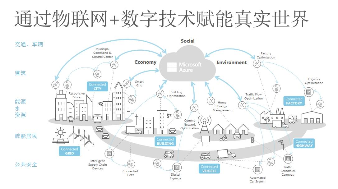 微软中国远景智能:AIoT如何赋能智慧楼宇?