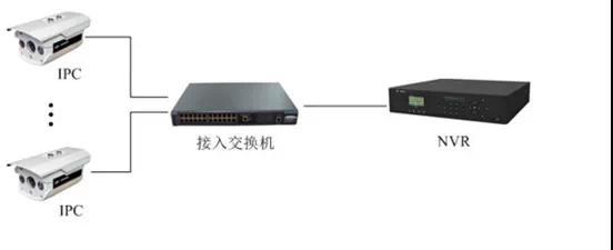 监控工程项目,到底该如何组网?,弱电施工,广州际智网络科技有限公司