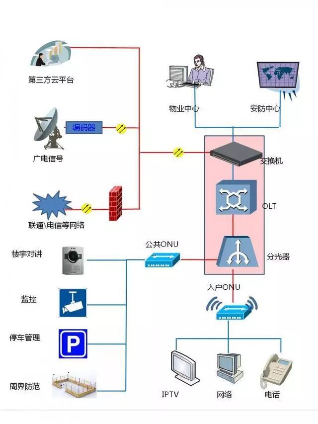 解决方案:无源(PON)光网络在弱电工程中的应用