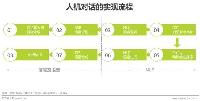 2020年中国智能语音行业研究报告