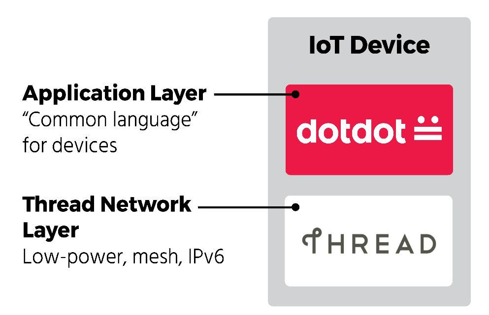 智能家居标准杂谈之:Dotdot Over Thread
