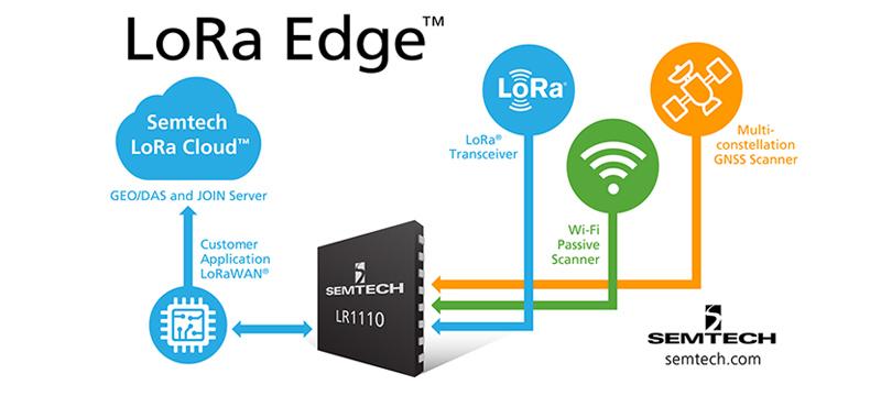 加速物联网应用,Semtech发布全新解决方案平台:LoRa Edge