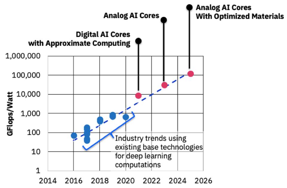 IBM投资AI硬件,计划10年内将AI性能提升1000倍