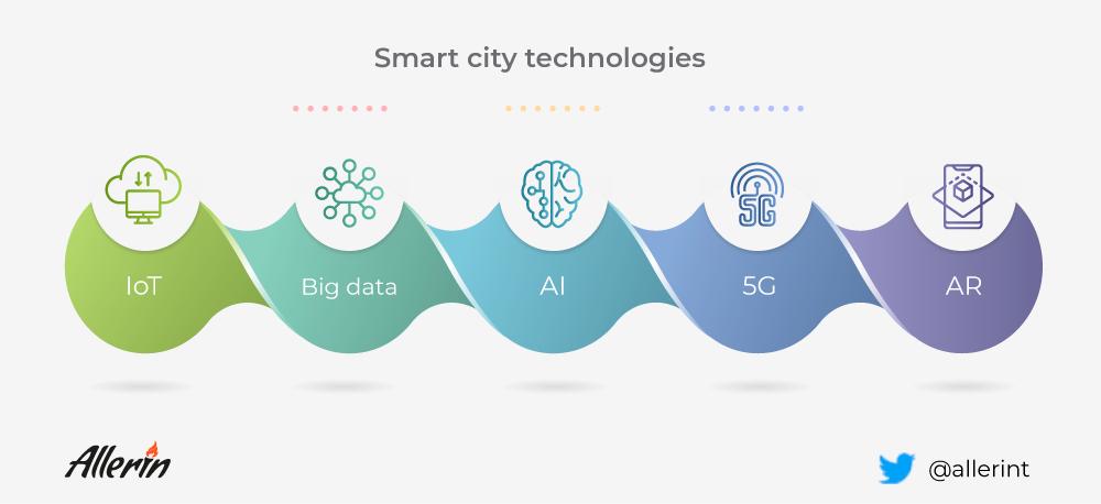 打造智慧城市必不可少的五大关键技术