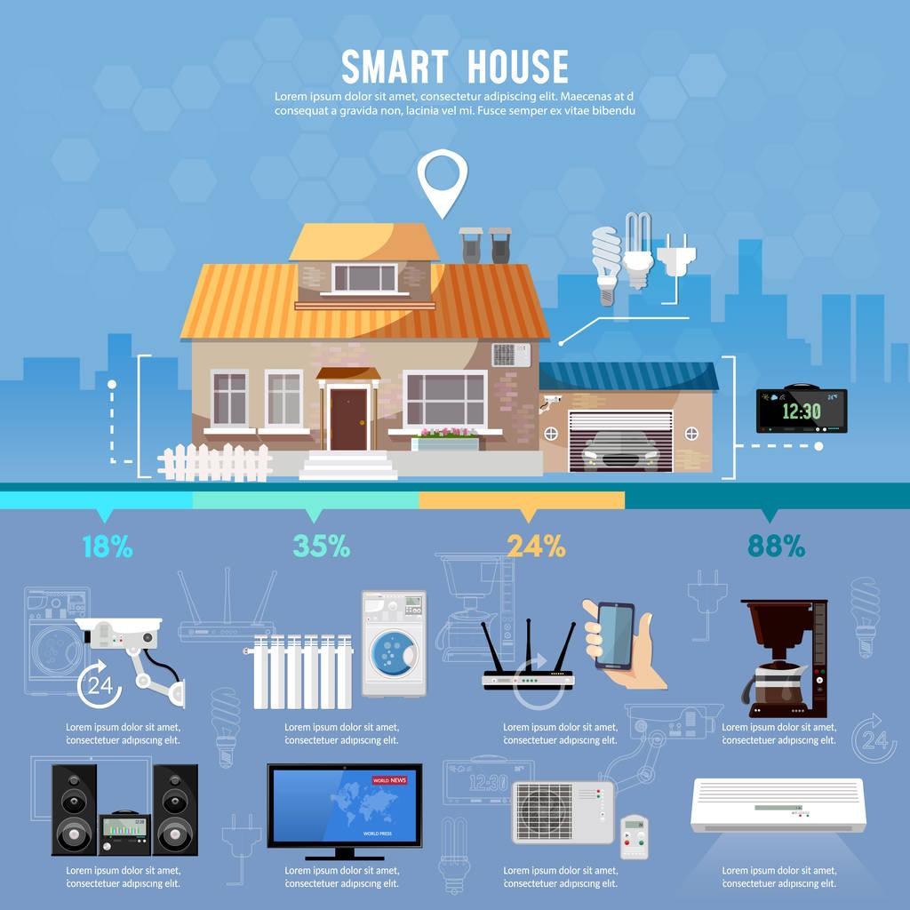 小白用户如何提高智能家居的安全性?