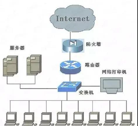 交换机与路由器组网