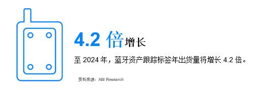 未来五年,蓝牙新兴市场将持续高速增长