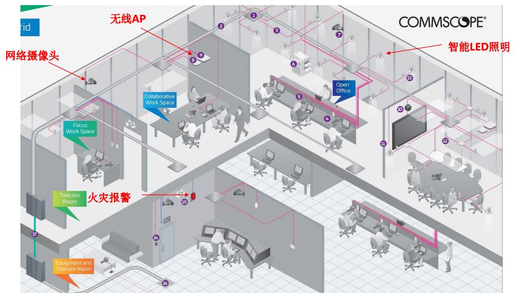 【直播回顾】高处也灵活——康普CCA天花板连接器组件