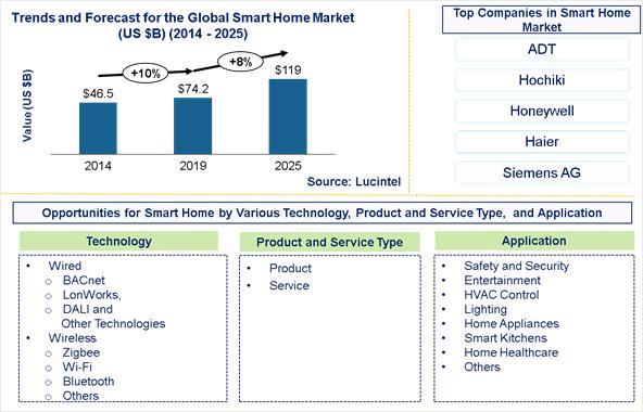 2025年智能家居市场的机会将达到1190亿美元