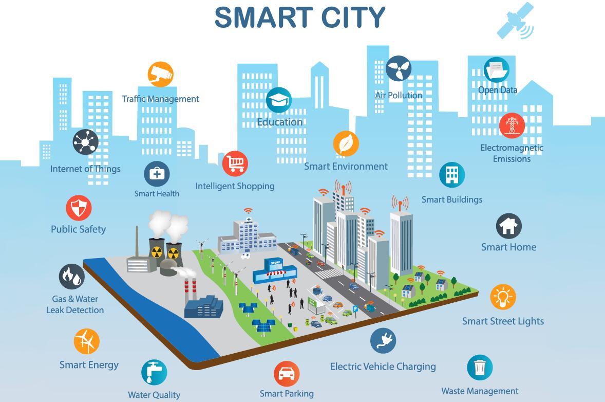 智慧城市在城市可持续发展中发挥不可或缺的作用