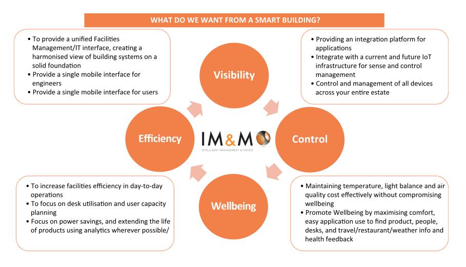 你真的了解智能或智慧建筑吗?