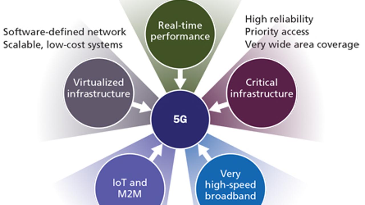 5G网络对光纤布线要求的影响