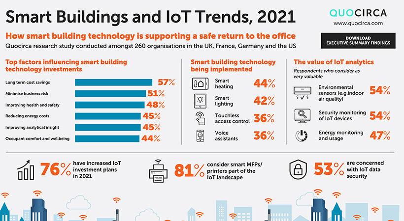 研究报告:2021年智能建筑与物联网发展趋势