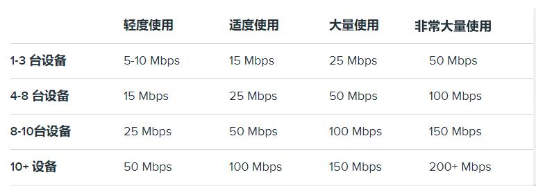 从光纤到 5G:互联网连接类型的比较
