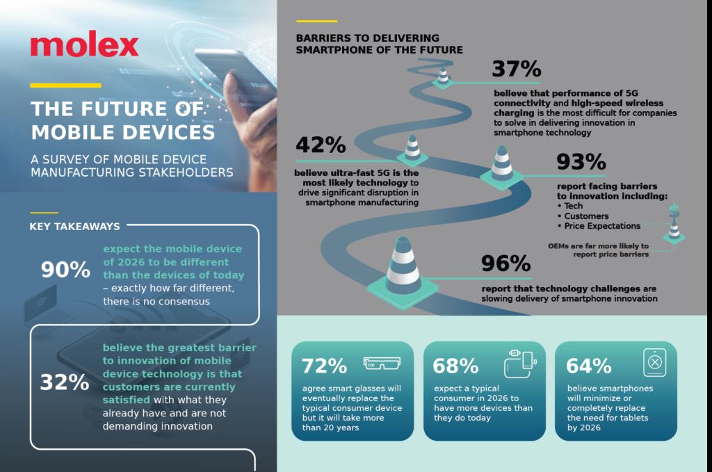 """Molex公布""""移动设备的未来""""全球调查结果"""
